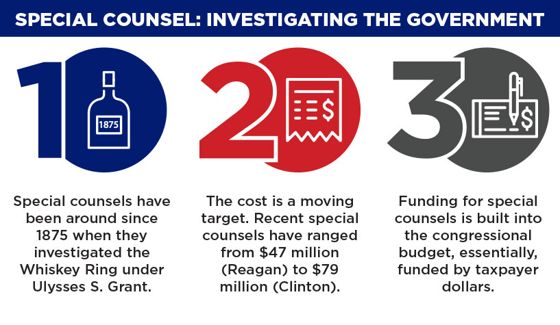 Cost of the Special Counsel Infographic