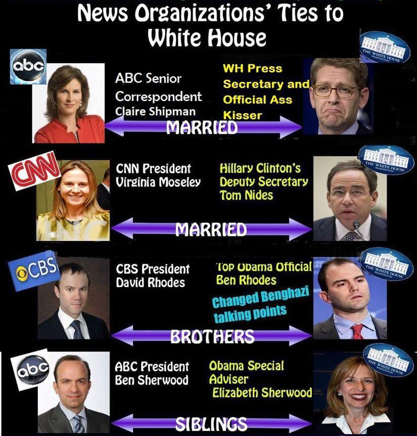LIBERAL AMNESIA: Mainstream Media FORGETS Obama Officials' DEEP TIES to Press